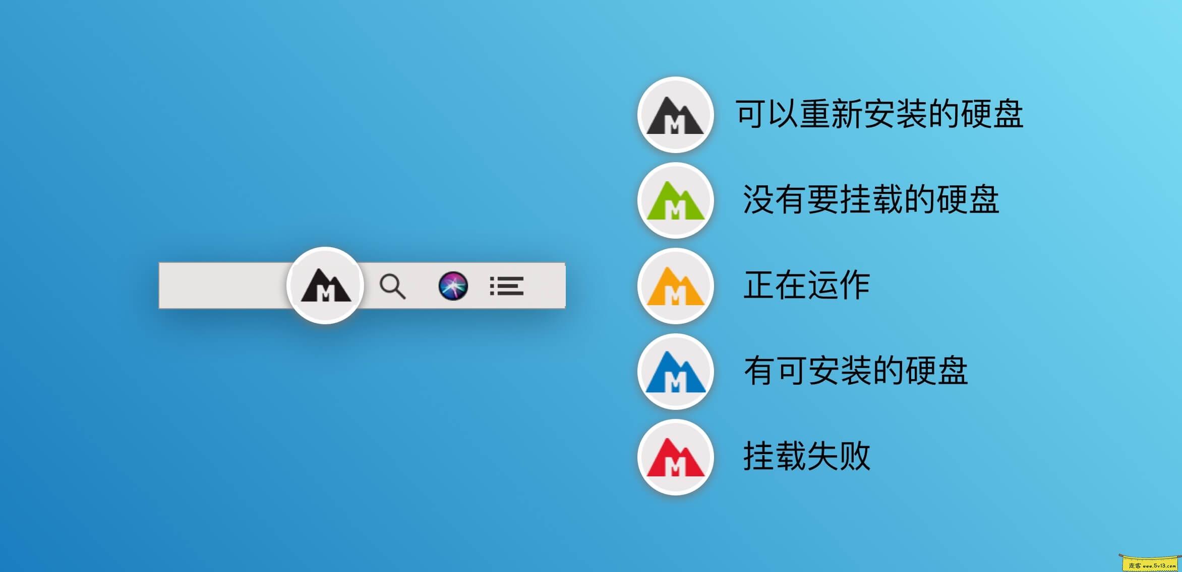 Mounty For NTFS:Mac NTFS格式硬盘读写工具