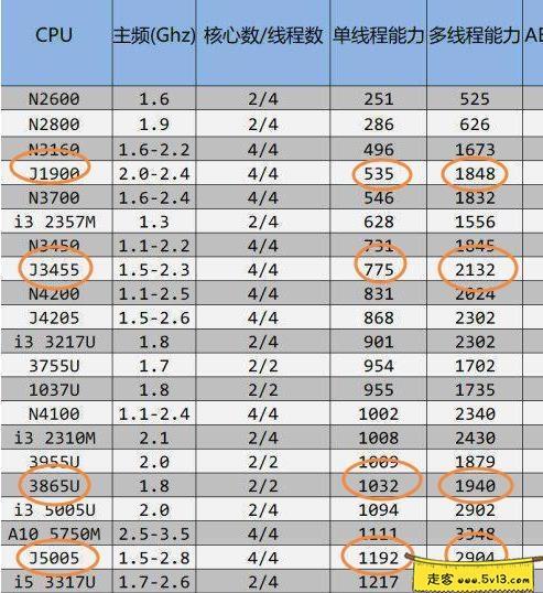 群晖nas使用教程51:J5005打造低功耗的家庭影音NAS 群晖教程 第1张