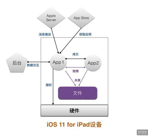 在iPad上试用iOS 11 看看使用心得